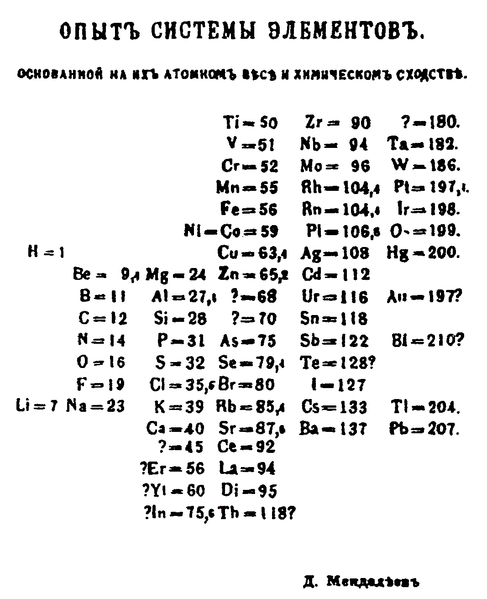 Mendeleev's Periodic Table, 1769