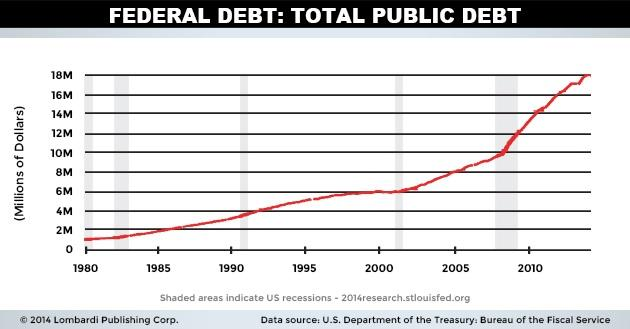 Federal Debt In Total Dollars, Historically By Year
