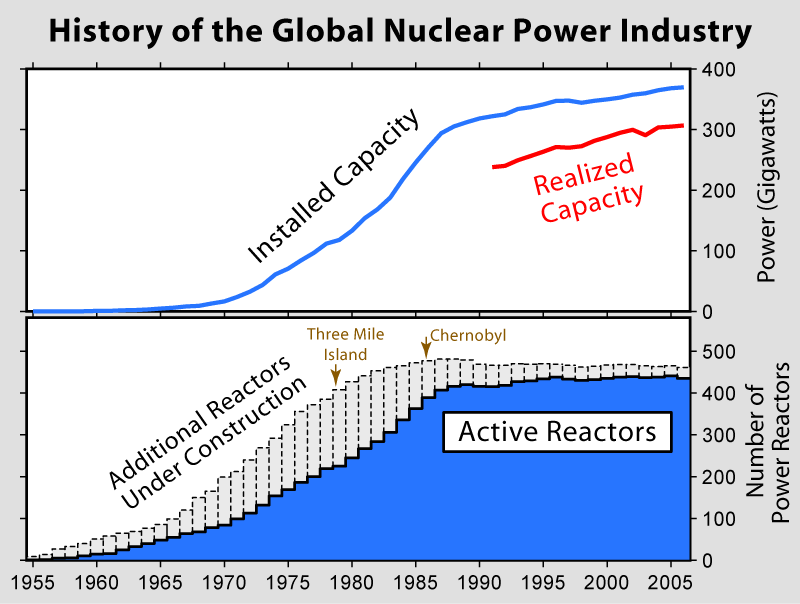 Nuclear Power History