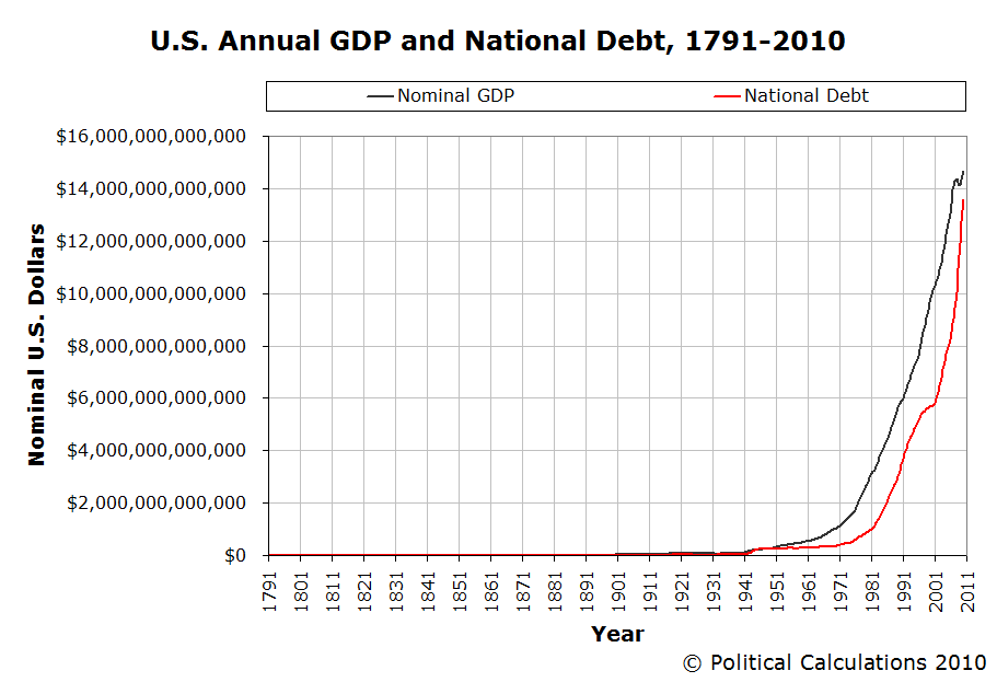 Annual GDP Growth In Relation to Public Debt
