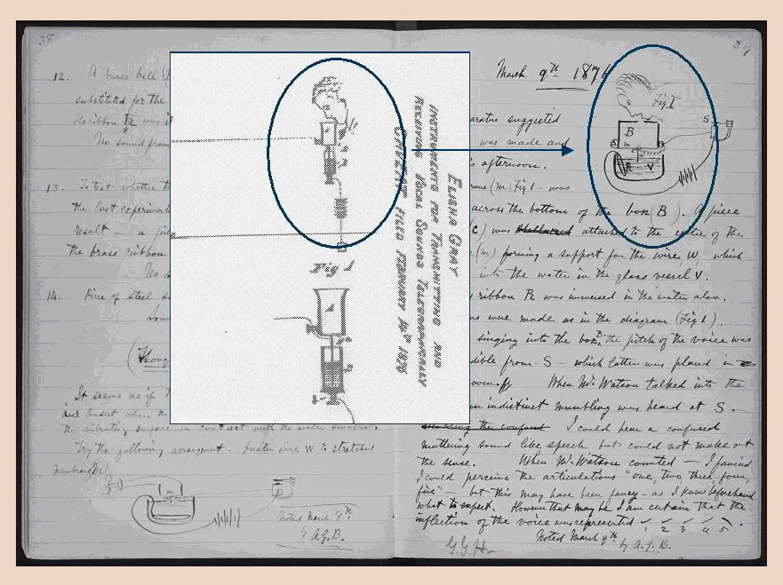 Portions of Elisha Gray's Patent Caveat of February 14th and A.G. Bell's Lab Notebook of March 8th, WikiCommons