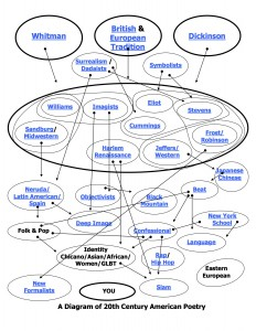Poetry Mind Map