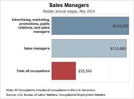 The Median Annual Wage For Sales Managers Was $110,660 In May 2014. The  Median Wage Is The Wage At Which Half The Workers In An Occupation Earned  More Than ...